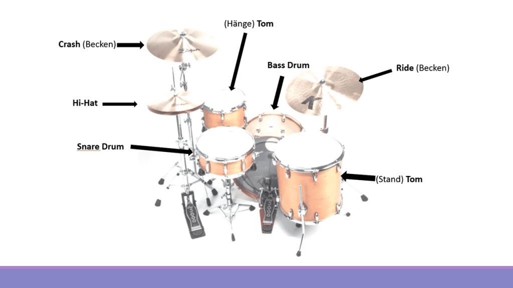 معرفی اجزاء درامز(Drums)