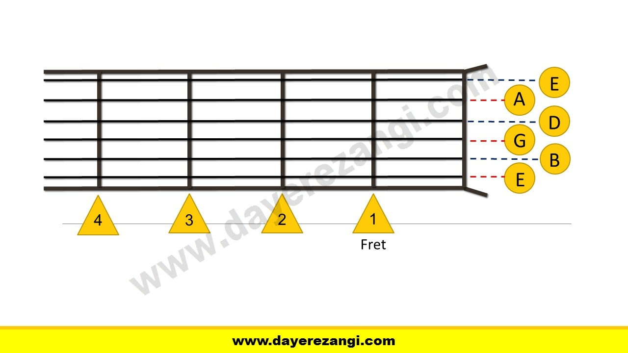 آموزش کوک کردن گیتار